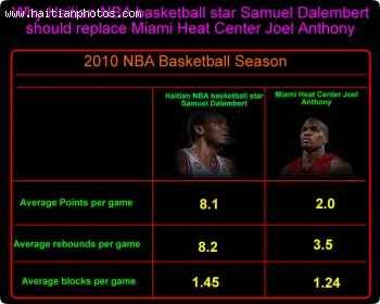 Samuel Dalembert Vs Miami Heat Center Joel Anthony