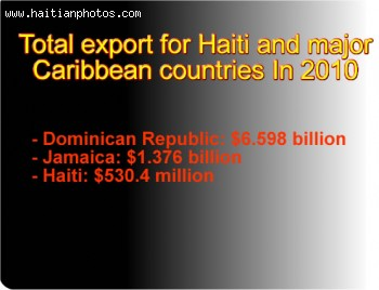 Haiti Export in 2010 compared to Dominincan Republic, Jamaica, Cuba