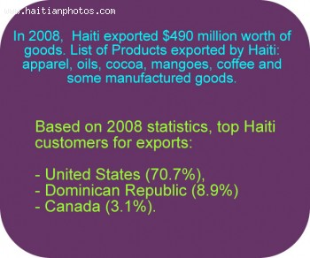 List of products exported by Haiti