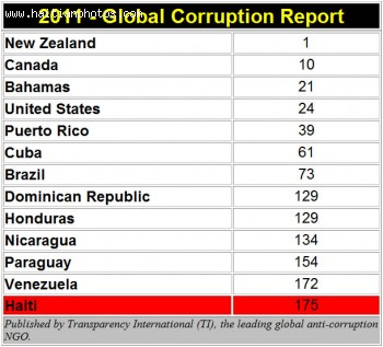 Haiti one of the most corrupt Nations in the world - Transparency International
