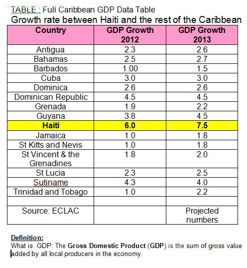Haiti Gross Domestic Product (GDP) 2012 and 2013
