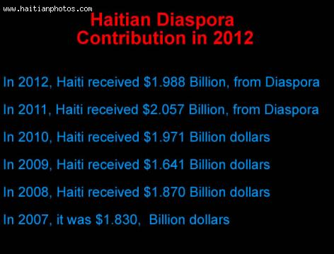 The Haitian Diaspora Doubled Contribution in 10 Years