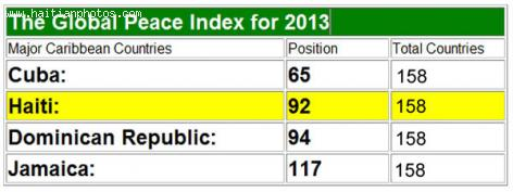 2013 Global Peace Index, Haiti improved from 107 to 92 position