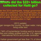 Over 22 billion collected Haiti