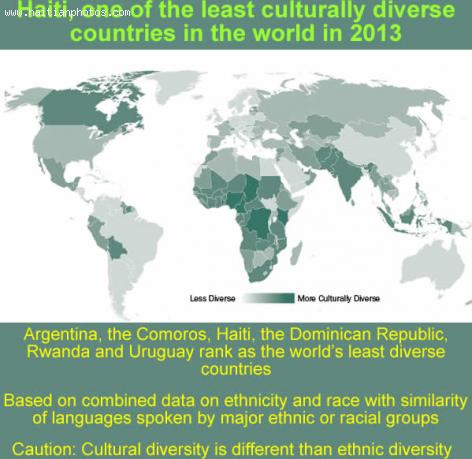 Haiti among least diverse countries in the world