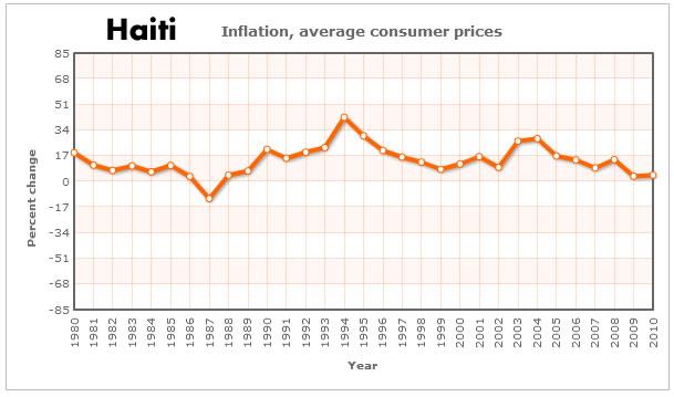 Haiti Inflation