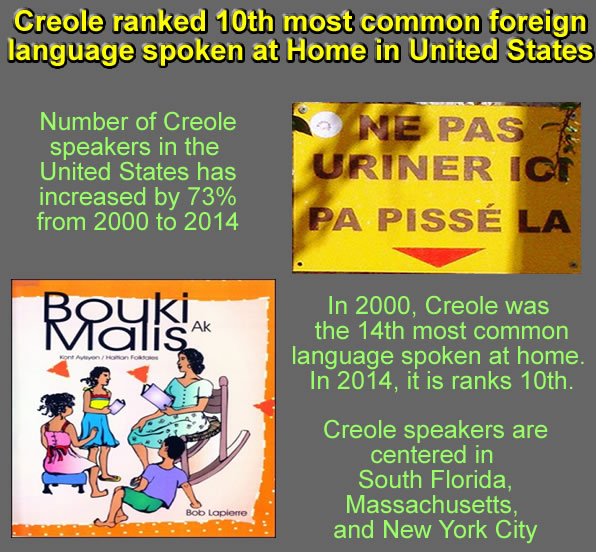 Creole ranked 10th most common foreign language spoken at Home in United States