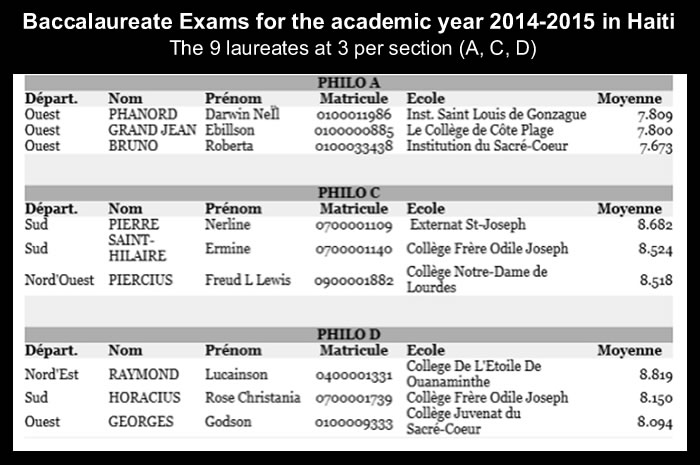 The 9 laureates for baccalaureate exams, 2014-2015 in Haiti