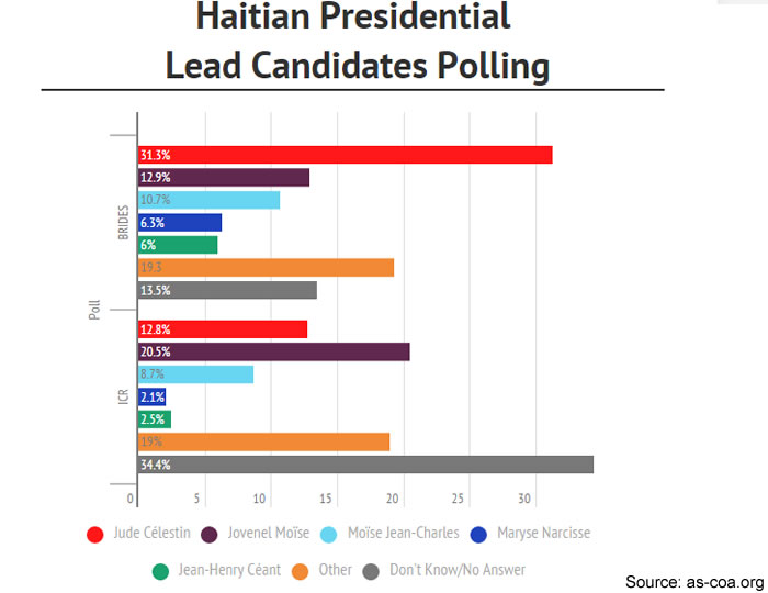 The Polls in the Presidential Election in Haiti
