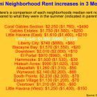 Rent going up in Little Haiti